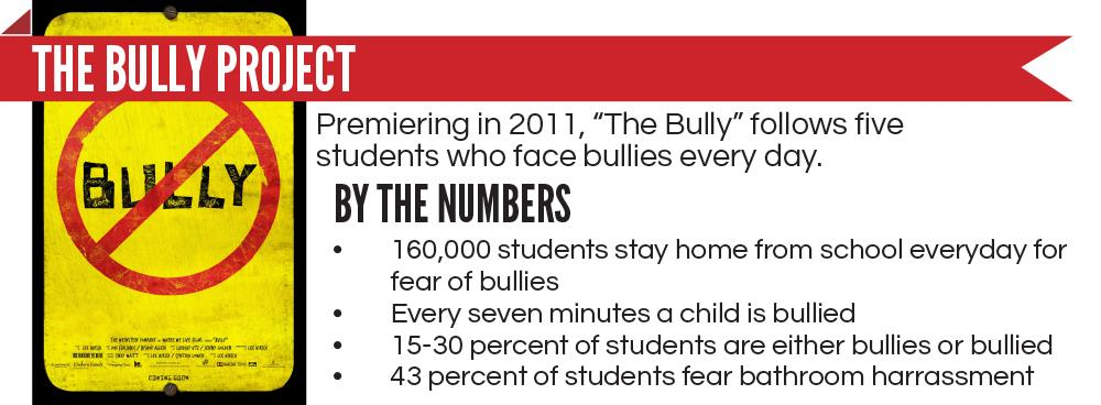essays on bullying Looking for information on cyberbullying this sample essay was written to highlight the social media bullying epidemic, offering advice on how to prevent continued attacks.