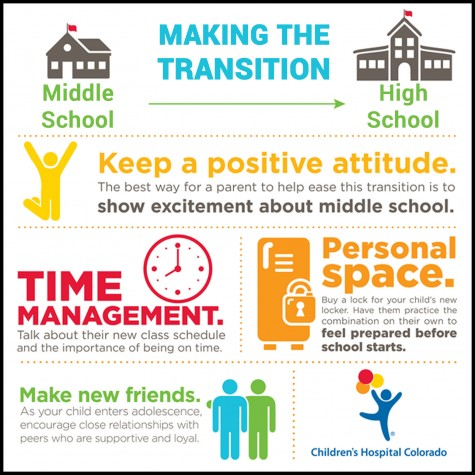 transition from middle school to high Ated with starting high school or for whom high school represents a welcome relief from the middle grades, but rather on the subset of students for whom the transition to ninth grade is marked by the failure to stay on track to high school graduation6 as early as the first and second report periods, these students.